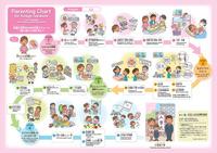 外国人住民のための子育てチャート (英語) ~妊娠・出産から小学校入学まで~