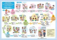 外国人住民のための子育てチャート (タガログ語) ~妊娠・出産から小学校入学まで~