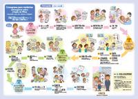 外国人住民のための子育てチャート (ポルトガル語) ~妊娠・出産から小学校入学まで~
