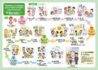 外国人住民のための子育てチャート (スペイン語) ~妊娠・出産から小学校入学まで~