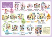外国人住民のための子育てチャート (ネパール語) ~妊娠・出産から小学校入学まで~