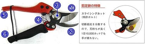 バーコ(BAHCO) PXR-M2 プロ用回転柄付ハイテク剪定はさみ 代引発送不可 即日出荷 税込特価