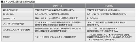 フシマン PLS-60KIJ エアコン冷媒の漏れ止め剤と注入器のセット 代引発送不可 送料無料 即日出荷 税込特価