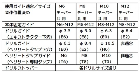DG-1286FS ドリルガイドツール
