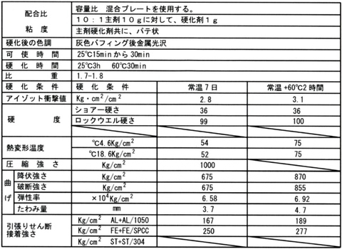 Conquest110 コンクェスト110 高性能耐熱接着金属補修材 税込即納特価!!