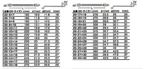 20-4 75°オフセットメガネレンチ4本セット