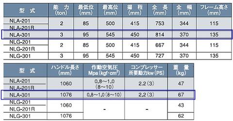 国産ナガサキ NLA-301 ショートタイプ低床エアージャッキ エアー駆動 能力3トン  【代引発送不可】 送無税込!!即納特価!!