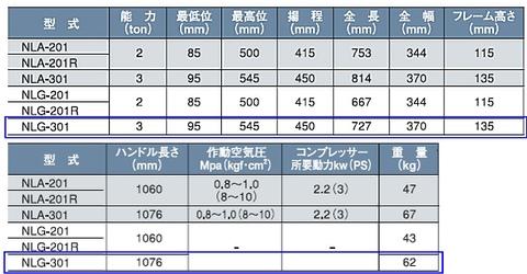 国産ナガサキ NLG-301 ショートタイプジャッキ 手動式 能力3トン 【代引発送不可】 送無税込!!即納特価!!