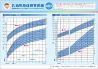 乳幼児身体発育曲線(平成22年調査)