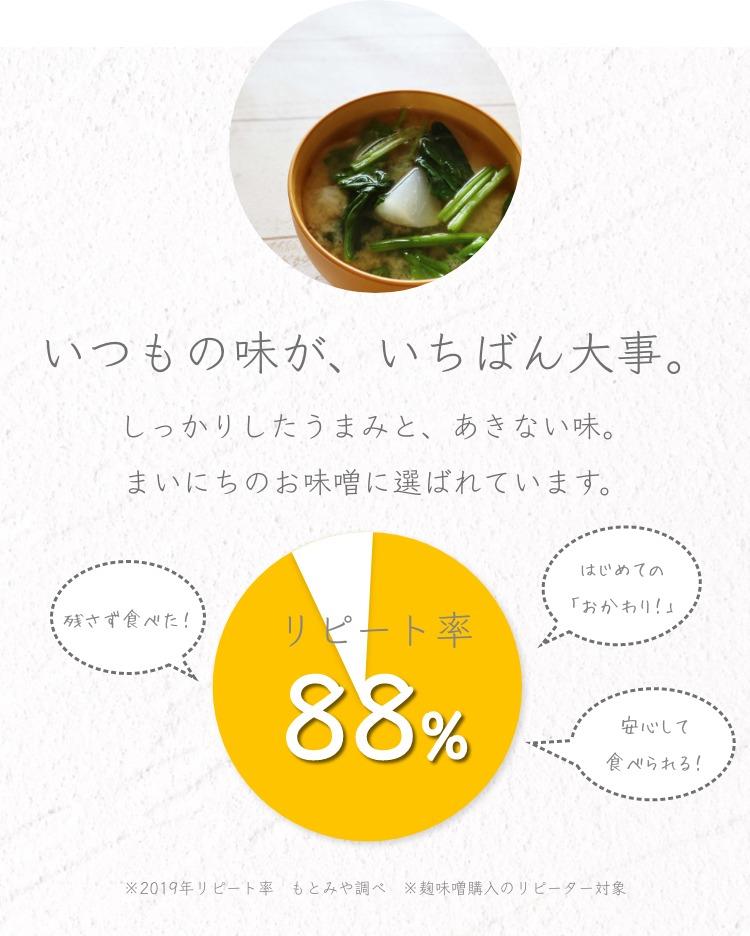 麹味噌_リピート率