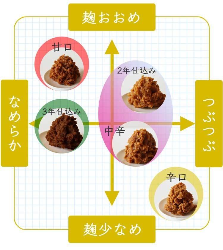 麹味噌_5種類のグラフ