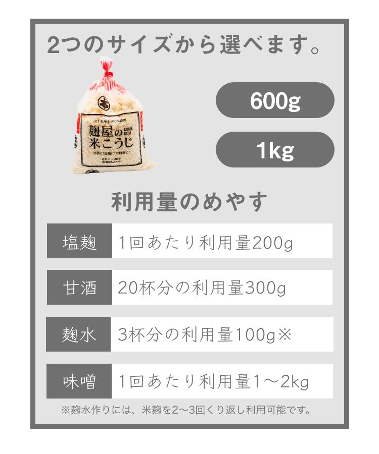 米麹_利用量